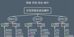 烟台网站建设公司之网站布局